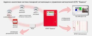 Область применения датчиков пожарной безопастнойсти в системах  Бирюза