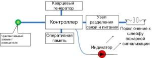 Фото схема устройства аналового пожарного извещателя