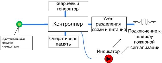 Фото схема устройства