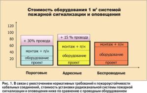 Фото график стоимости пожарной сигнализации