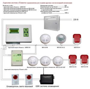 Фото приблизительная схема Аналоговой системы
