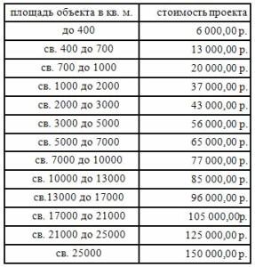 таблица стоимость проекта охранной сигнализации
