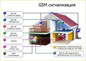 Фото где применяют GSM сигнализацию