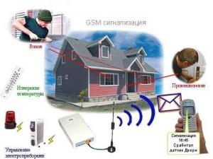 принцип работы GSM систем охраны