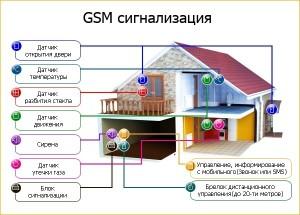 GSM сигнализация Бастион - настройка системы