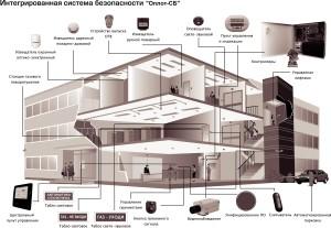 Фото схема оборудования охранной системы
