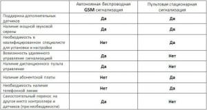 преимущества автономных GSM систем охраны
