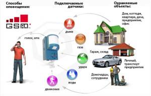принцип работы и сфера применения GSM сигнализации с модулем