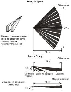 зона и область обнаружения Фотон Ш