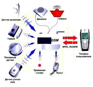 принцип работы GSm сигнализации для гаража