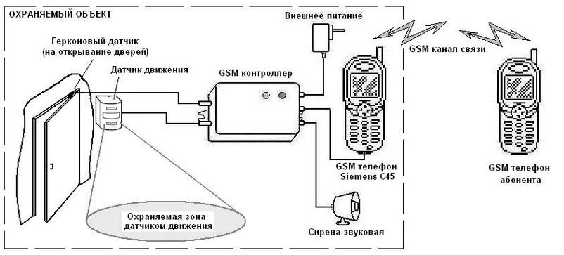 Сигнализация из мобильного телефона для гаража