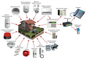 Стоимость монтажа охранной сигнализации