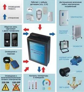система охраны Дачник