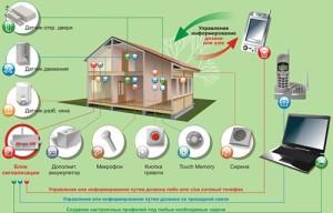 принцип работы сигнализации GSM для загородного дома