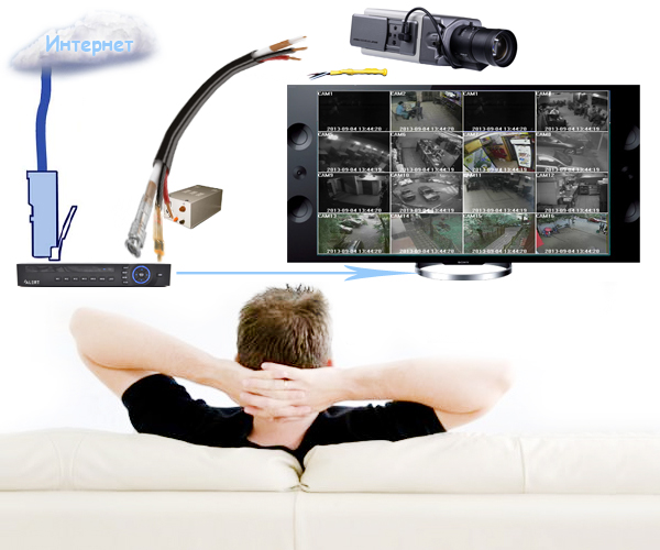 Принцип работы видеорегистратора для видеонаблюдения