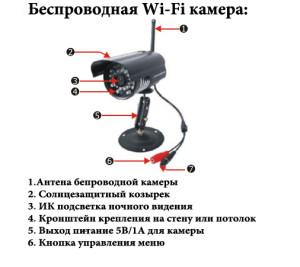 Устройство Wi fi уличной видеокамеры