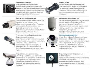 различные виды видеокамер наблюдения