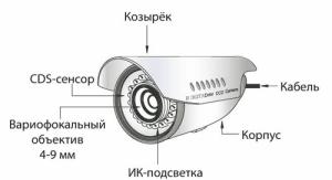 устройство прибора наружного наблюдения