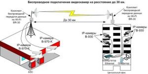 обустройства видеокамер WI Fi