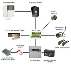 Схема подключения и стандартная комплектация видеодомофона