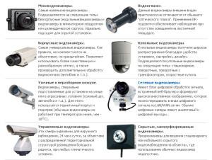 Виды видеокамер и их отличия и характеристики