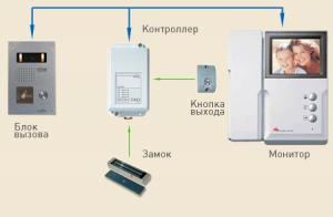 подключения видеодомофона - стандартная схема