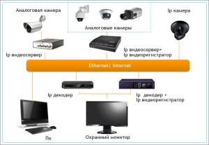 принцип работы IP видеонаблюдения