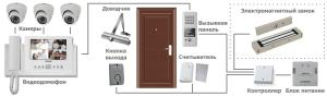 Схема подключение и комплектация