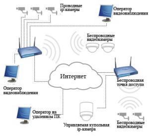 Принцип работы системы IP