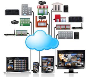 Десятка лучших облачных сервисов видеонаблюдения