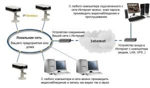 Схема подключение IP камеры через интернет