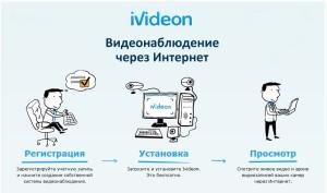 видеонаблюдения через интернет как правильно настроить и подключить