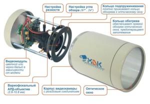Устройство прибора камеры наблюдения