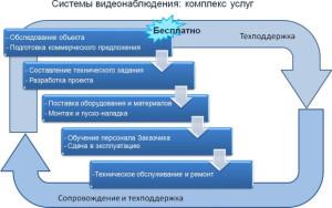 Предоставляемые услуги и этапы