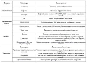 Таблица характеристик видеокамер видеонаблюдения