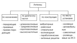 Таблица технический характеристик