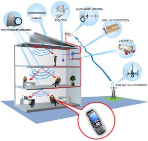 Как усилить сигнал GSM