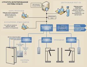 Структура и схема контроля доступа