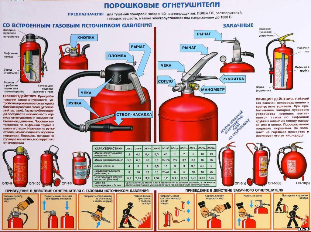 Порядок действий припожаре