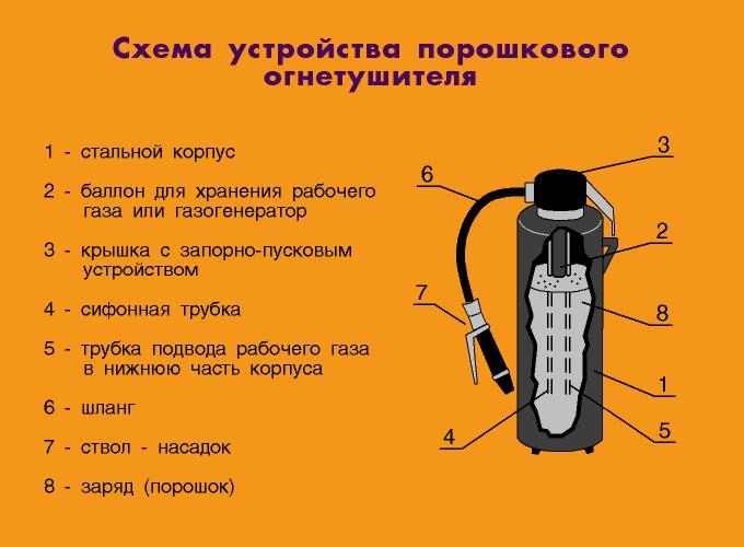Огнетушитель схема и принцип работы