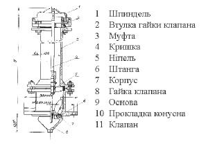 Устройство и схема гидранта