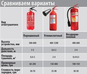 Делаем сравнение с различными огнетушителями