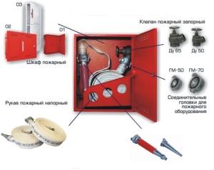 Схема водопровода противопожарного типа