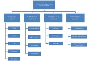 Класификация автоматических систем пожаротушения