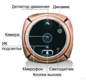 Модель GSM IT 2