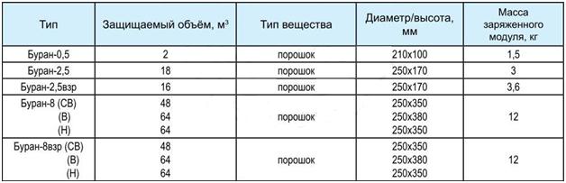 пожаротушения Буран-8взр.