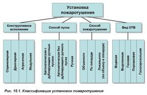 Параметры установки и монтажа  данных систем