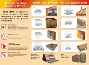 Область применения покрытия МБОР