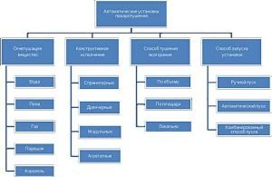 Виды установок и их класификация