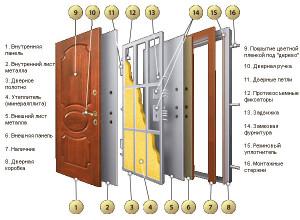 Конструкция бронированной входной двери